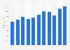 Wert der Exporte von Dienstleistungen aus Deutschland bis 2017