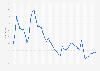 Arbeitslosenquote in Australien bis 2018
