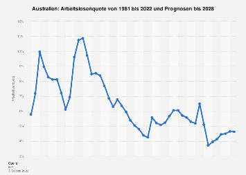 Arbeitslosenquote in Australien bis 2024