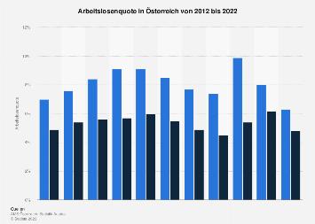 Arbeitslosenquote in Österreich bis 2017