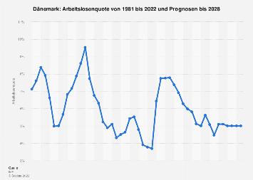 Arbeitslosenquote in Dänemark bis 2018