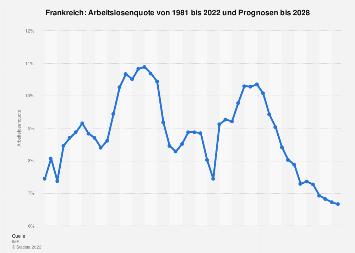 Arbeitslosenquote in Frankreich bis 2018