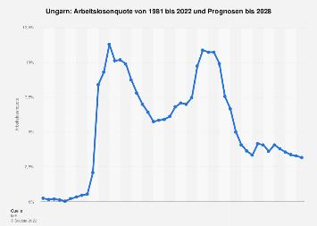 Arbeitslosenquote in Ungarn bis 2018