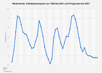Arbeitslosenquote in den Niederlanden bis 2018