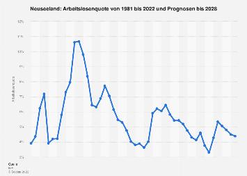 Arbeitslosenquote in Neuseeland bis 2017