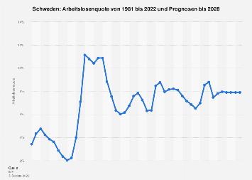 Arbeitslosenquote in Schweden bis 2018