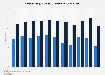 Arbeitslosenquote in der Schweiz bis 2018