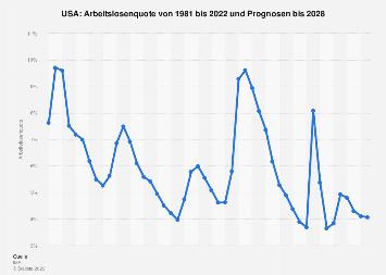 Arbeitslosenquote in den USA bis 2018