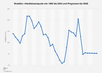 Arbeitslosenquote in Brasilien bis 2018