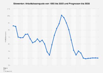 Arbeitslosenquote in Slowenien bis 2018