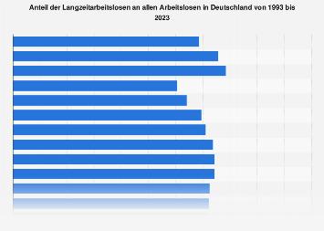 Anteil der Langzeitarbeitslosen in Deutschland bis 2018
