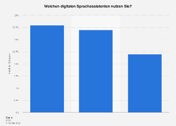 Nutzung von digitalen Sprachassistenten in Österreich 2019