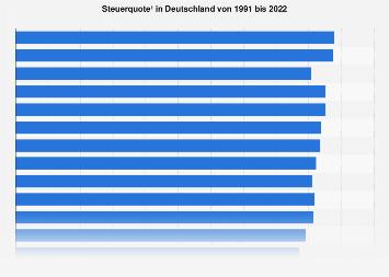 Steuerquote in Deutschland bis 2018