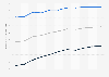 Lebenserwartung in Finnland bis 2017