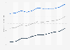 Lebenserwartung in Schweden bis 2017