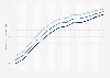 Lebenserwartung in der Türkei bis 2015