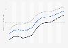 Lebenserwartung in Estland bis 2017