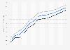 Lebenserwartung in Israel bis 2017