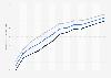 Lebenserwartung in Slowenien bis 2017