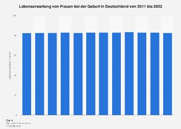 Lebenserwartung von Frauen bei der Geburt in Deutschland bis 2015