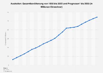 Gesamtbevölkerung in Australien bis 2024