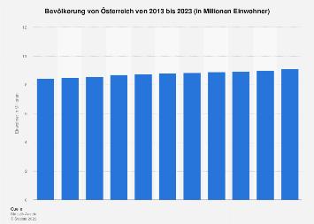 Bevölkerung von Österreich bis 2018