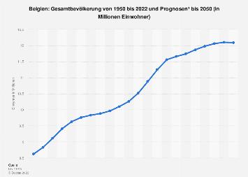 Gesamtbevölkerung von Belgien bis 2018