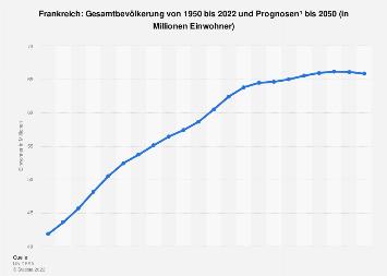 Gesamtbevölkerung in Frankreich bis 2018