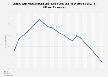 Gesamtbevölkerung von Ungarn bis 2018