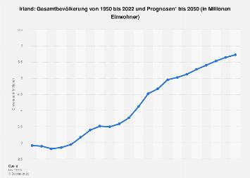 Gesamtbevölkerung von Irland bis 2018