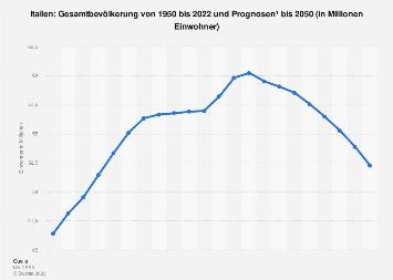 Gesamtbevölkerung in Italien bis 2018