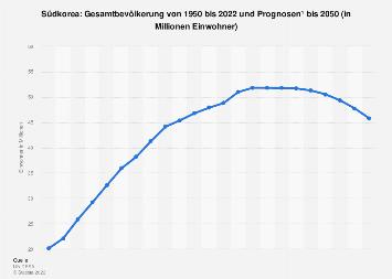 Gesamtbevölkerung in Südkorea bis 2017