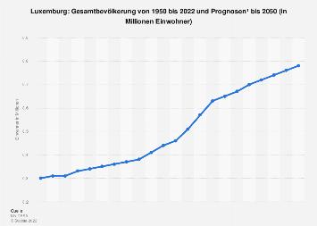Gesamtbevölkerung von Luxemburg bis 2018