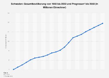 Gesamtbevölkerung von Schweden bis 2018