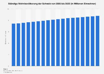 Bevölkerung der Schweiz bis 2017