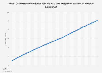 Gesamtbevölkerung in der Türkei bis 2018