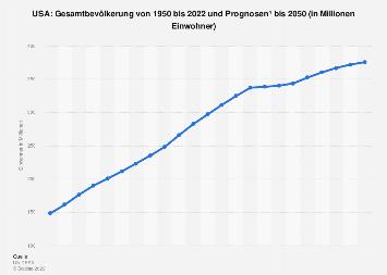 Gesamtbevölkerung der USA bis 2018
