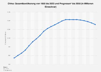 Gesamtbevölkerung in China bis 2018