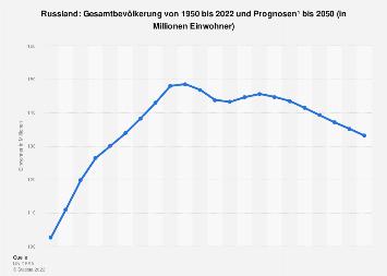 Gesamtbevölkerung in Russland bis 2018