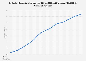 Gesamtbevölkerung in Südafrika bis 2018