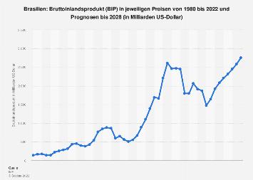 Bruttoinlandsprodukt (BIP) in Brasilien bis 2024