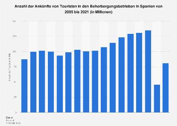 Anzahl der Touristenankünfte in Beherbergungsbetrieben in Spanien bis 2018