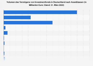 Vermögen von Investmentfonds 2017 nach Assetklassen