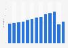 Anzahl der Touristen in den Niederlanden bis 2017
