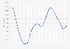 Durchschnittliche Zahl der BAföG beziehenden Studierenden bis 2016