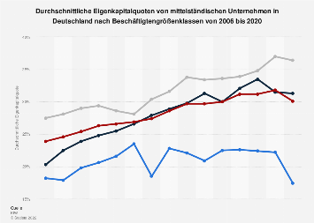 Eigenkapitalquoten im deutschen Mittelstand bis 2017