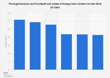 Pro-Kopf-Konsum von Fruchtsaft und -nektar in Europa nach Ländern 2017