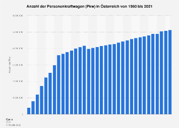 Personenkraftwagen (Pkw) in Österreich bis 2017