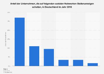 Einsatz von Social Media zur Schaltung von Stellenanzeigen in Deutschland 2018