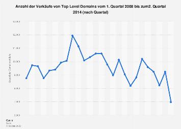 Anzahl der verkauften Domains (Quartalswerte) bis zum 2. Quartal 2014